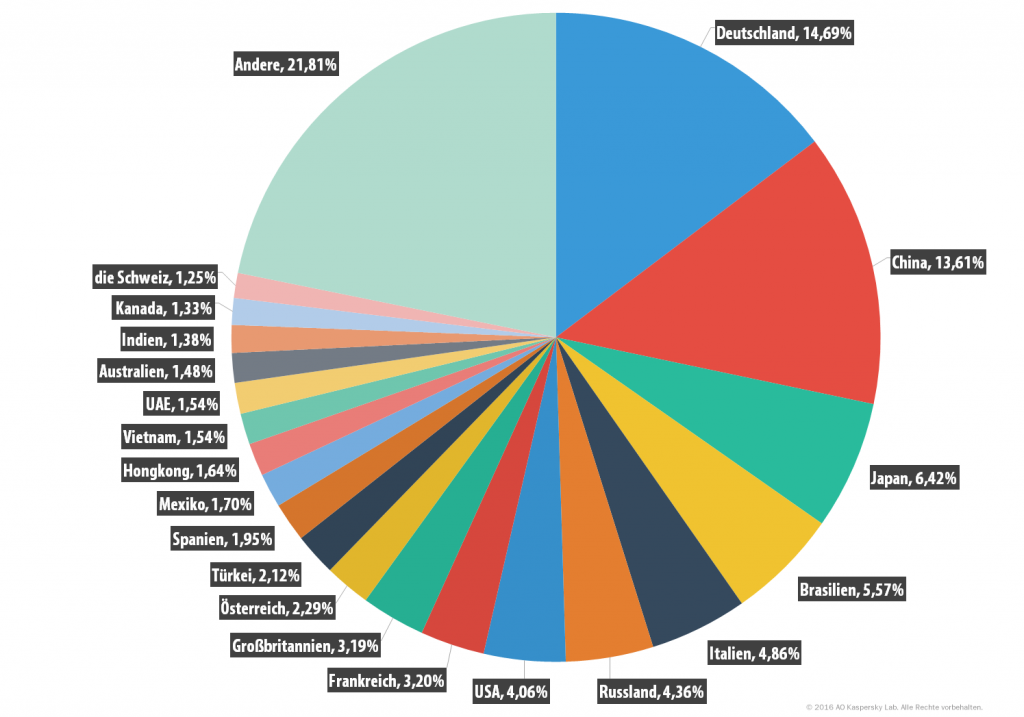 Spam und Phishing im zweiten Quartal 2016