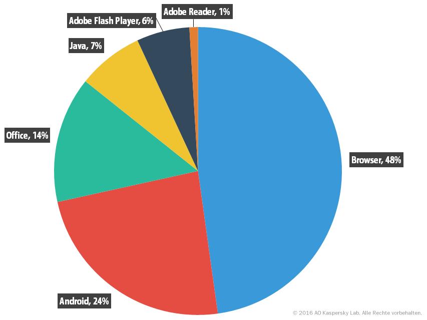 Entwicklung der IT-Bedrohungen im zweiten Quartal 2016: Statistik