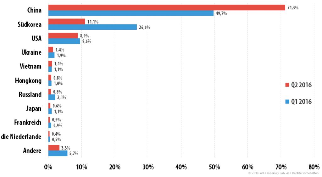 DDoS-ATTACKEN im zweiten Quartal 2016