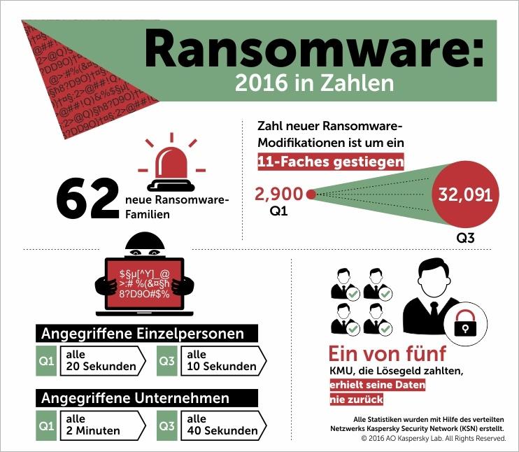Kaspersky Security Bulletin 2016/2017. die Story des Jahres