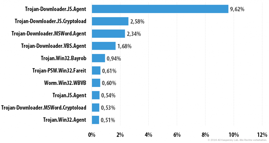 Spam und Phishing im dritten Quartal 2016