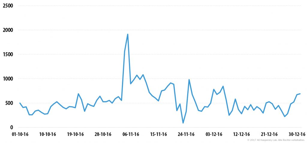 DDoS-Attacken im vierten Quartal 2016