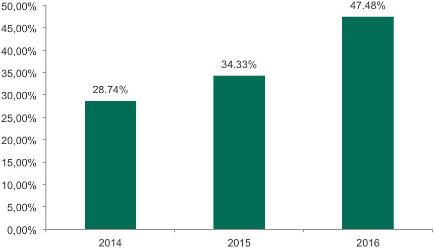 Landschaft der Finanzbedrohungen im Jahr 2016