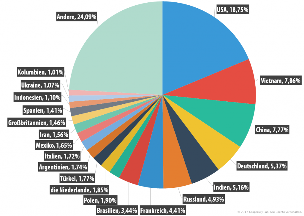 Spam und Phishing im ersten Quartal 2017