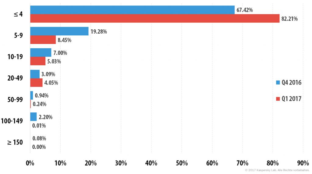 DDoS-Attacken im ersten Quartal 2017