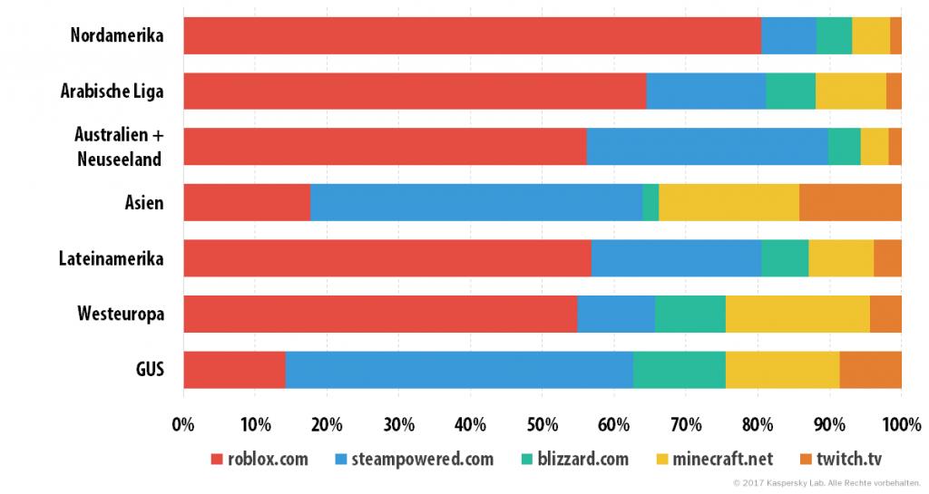 Was Kinder im Netz interessiert