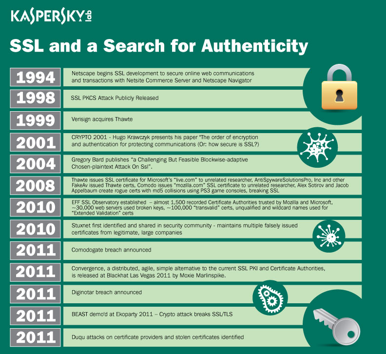 SSL and a Search for Authenticity Infographic