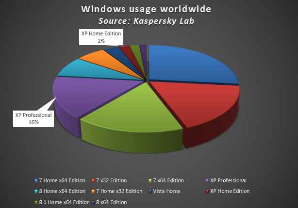 windows_usage_ww