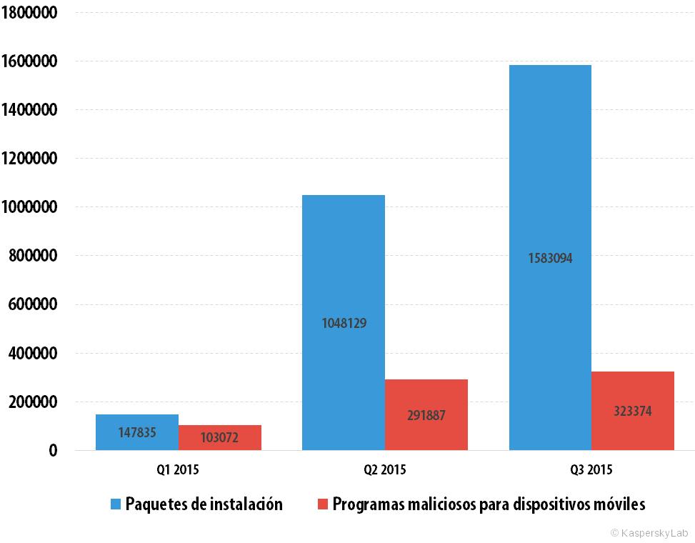 Desarrollo de las amenazas informáticas en el tercer trimestre de 2015