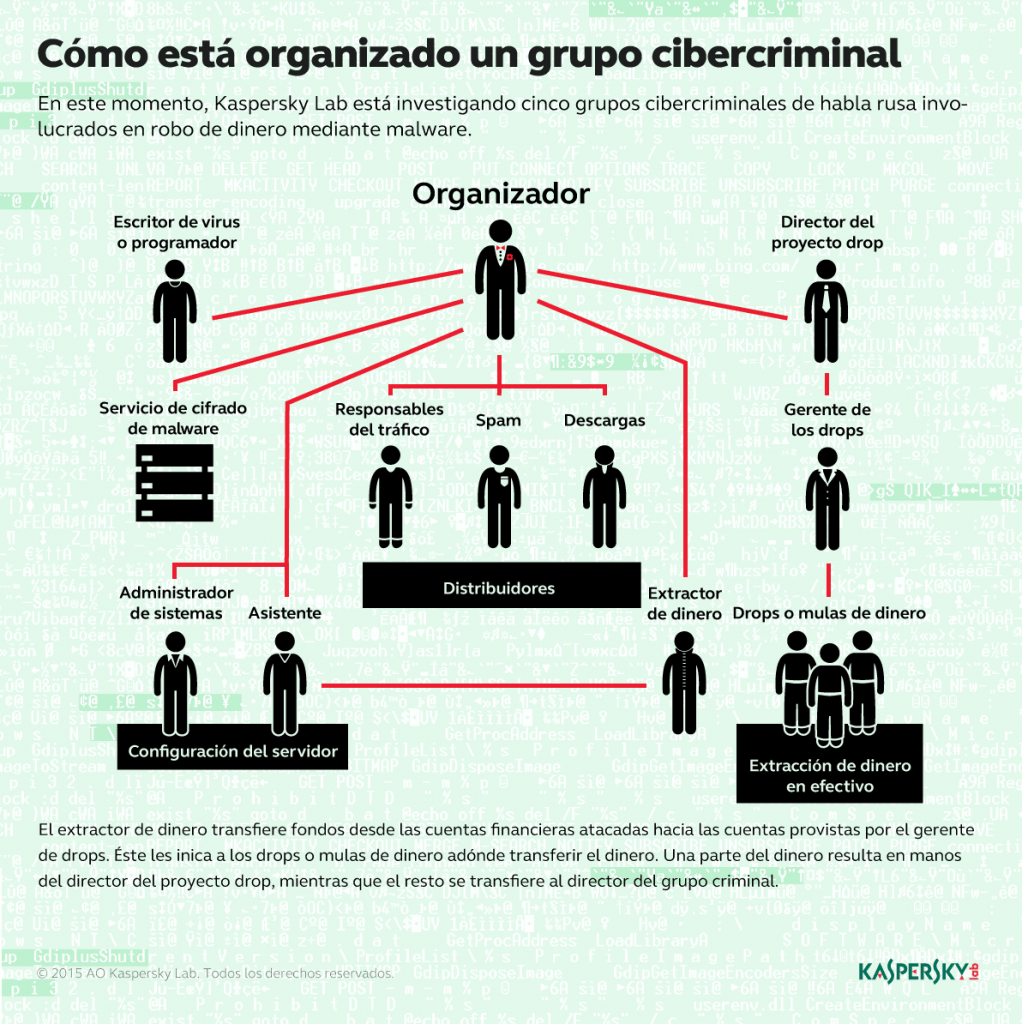 financial_cybercrime_group_SP