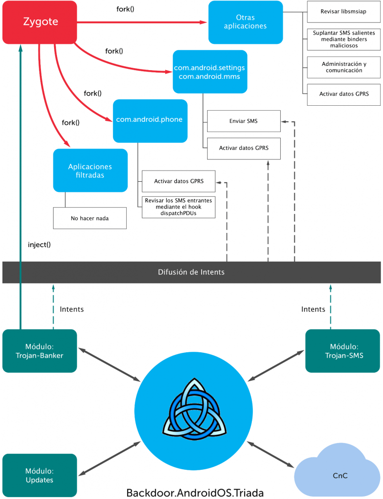 El ataque a Zygote: una nueva etapa en la evolución de las amenazas móviles