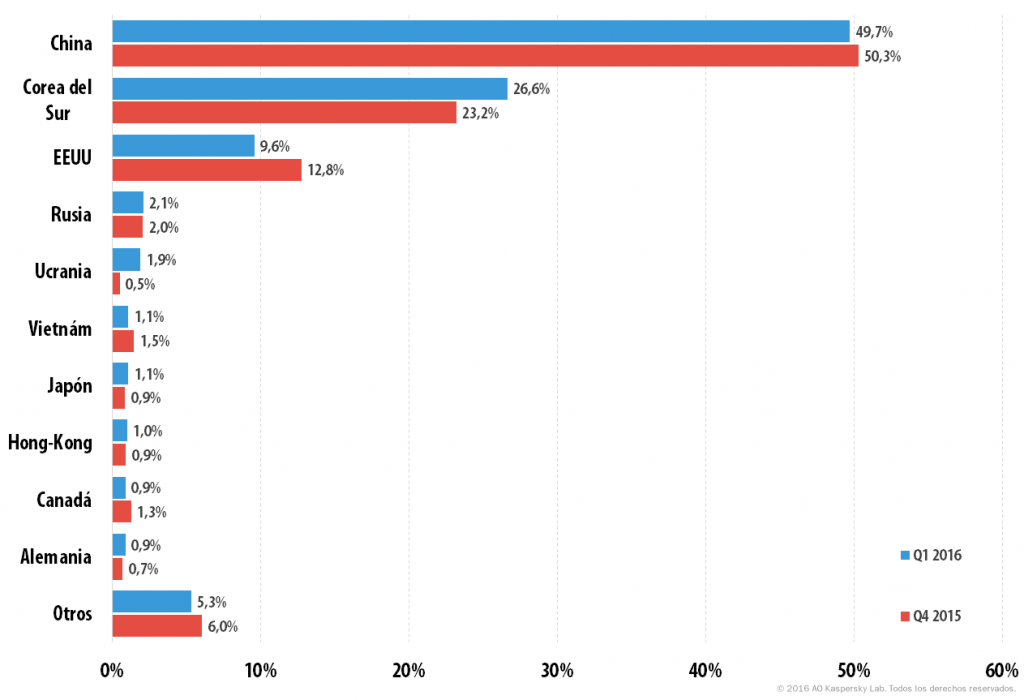 Los ataques DDoS en el PRIMER trimestre de 2016