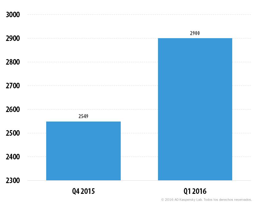 Desarrollo de las amenazas informáticas en el primer trimestre de 2016