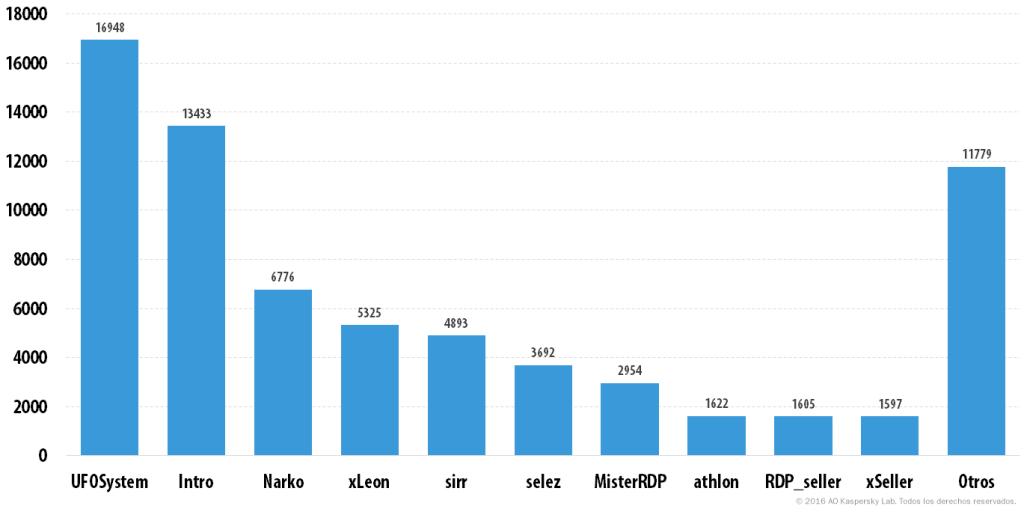 xDedic: El sombrío mundo de los servidores hackeados en venta