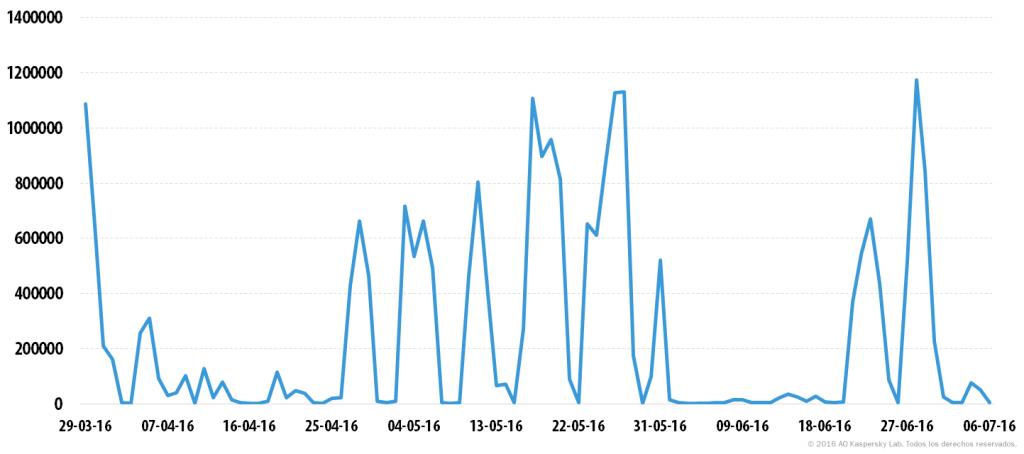 Spam y phishing en el segundo trimestre de 2016