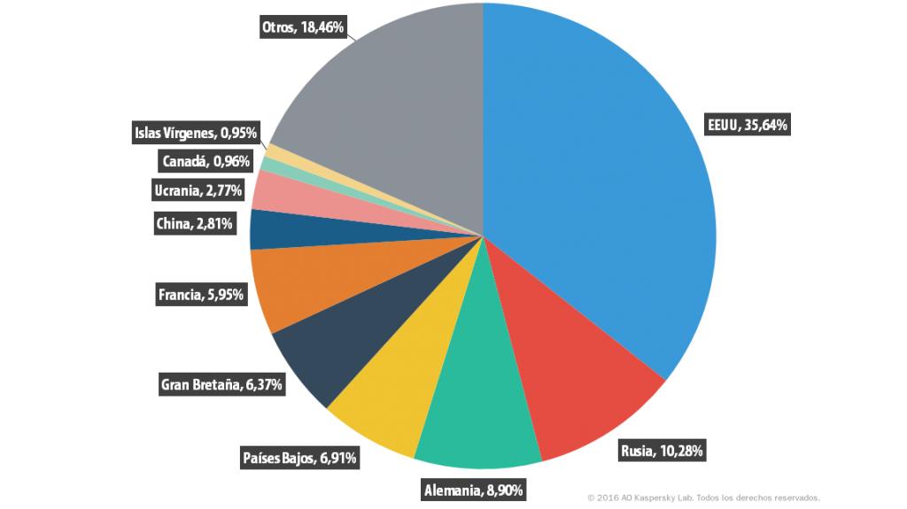 Desarrollo de las amenazas informáticas en el segundo trimestre de 2016. Estadística