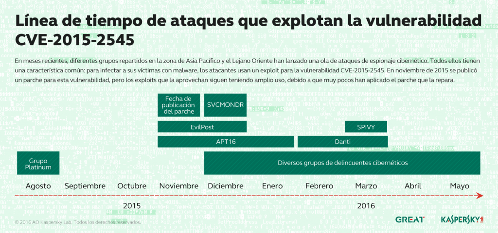 Desarrollo de las amenazas informáticas en el segundo trimestre de 2016. Generalidades