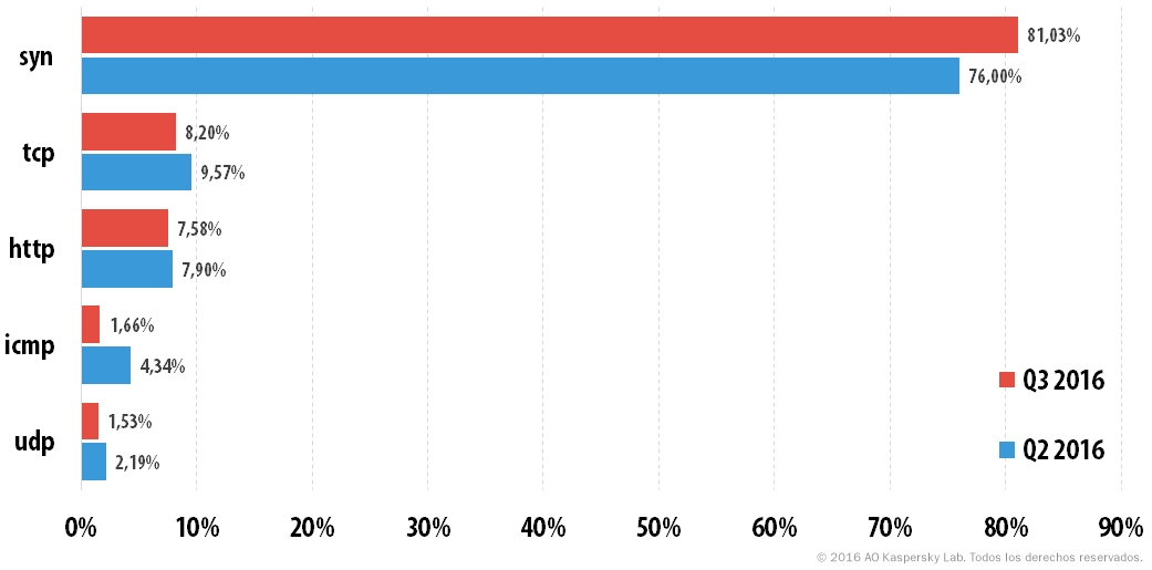 Los ataques DDoS en el tercer trimestre de 2016