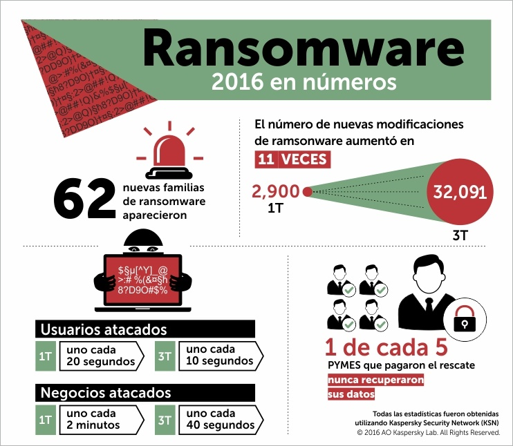 Boletín de seguridad de Kaspersky 2016. Story of the Year