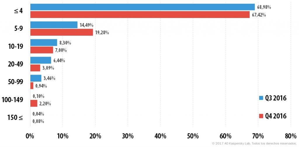 Los ataques DDoS en el cuarto trimestre de 2016