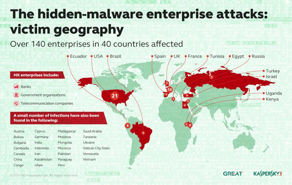 Panorama de las ciberamenazas en el primer trimestre de 2017