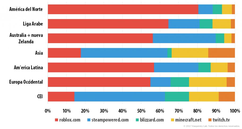 ¿Qué les interesa a los niños en Internet?