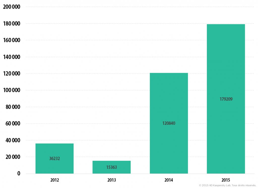 Bulletin de Kaspersky sur la sécurité en 2015. Principales statistiques pour 2015