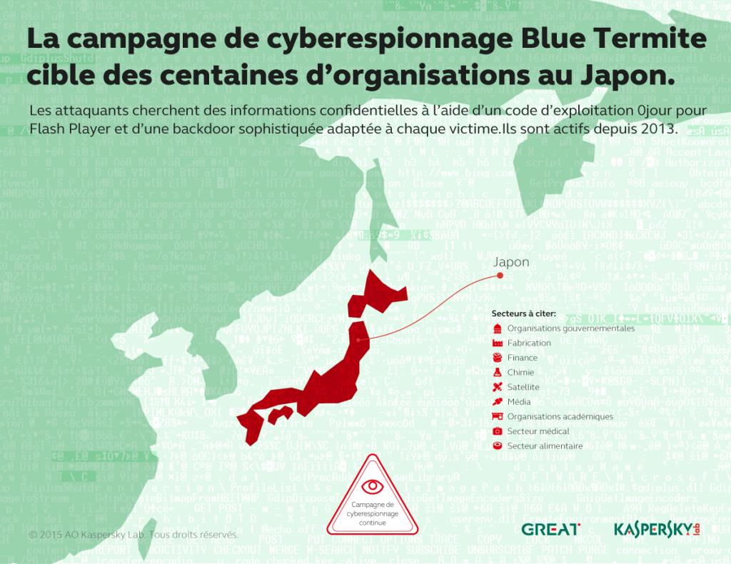Bulletin de Kaspersky sur la sécurité en 2015 Evolution des menaces contre la sécurité informatique dans les entreprises
