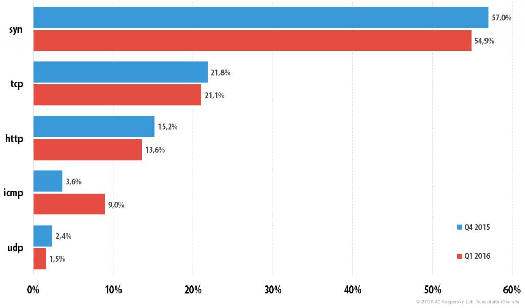 Attaques DDoS au 1er trimestre 2016