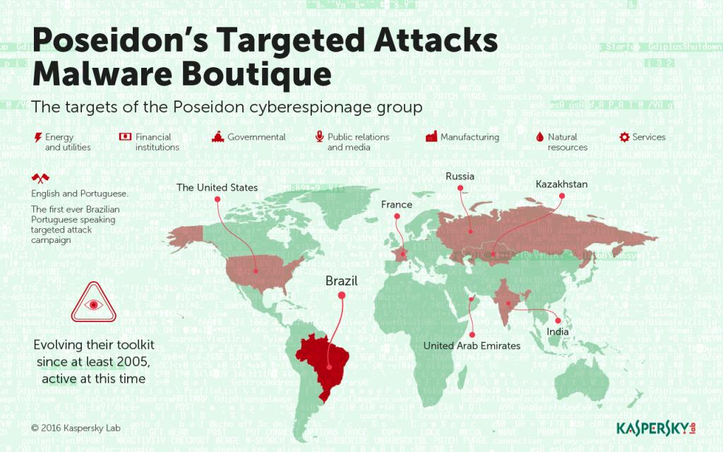 Développement des menaces informatiques au premier trimestre 2016