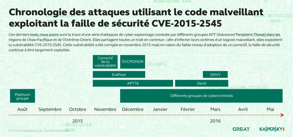 L'évolution des menaces informatiques au 2ème trimestre 2016. Survol de la situation