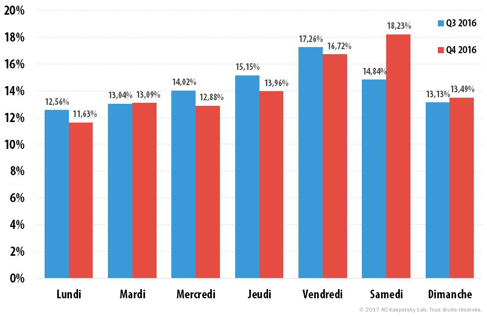 Attaques DDoS au 4e trimestre 2016