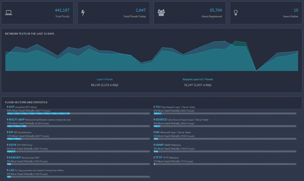 Combien coûte une attaque DDoS ?