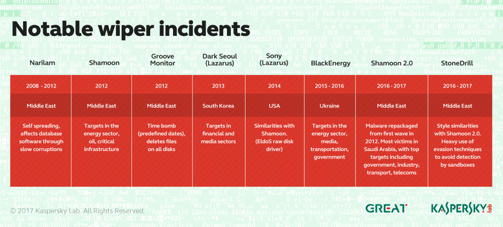 Evolution des menaces informatiques au 1er trimestre 2017