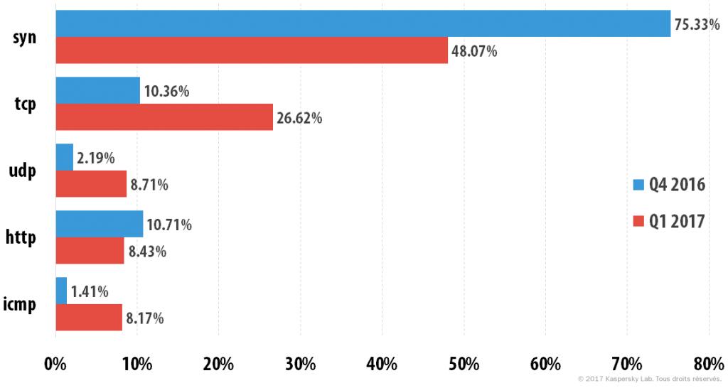 Attaques DDoS au premier trimestre 2016