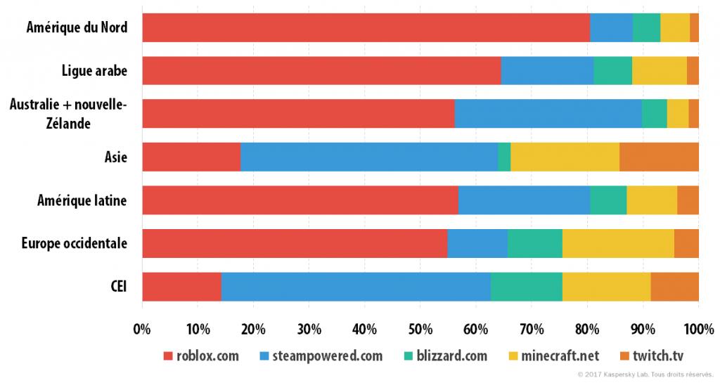 Que recherchent les enfants sur Internet ?