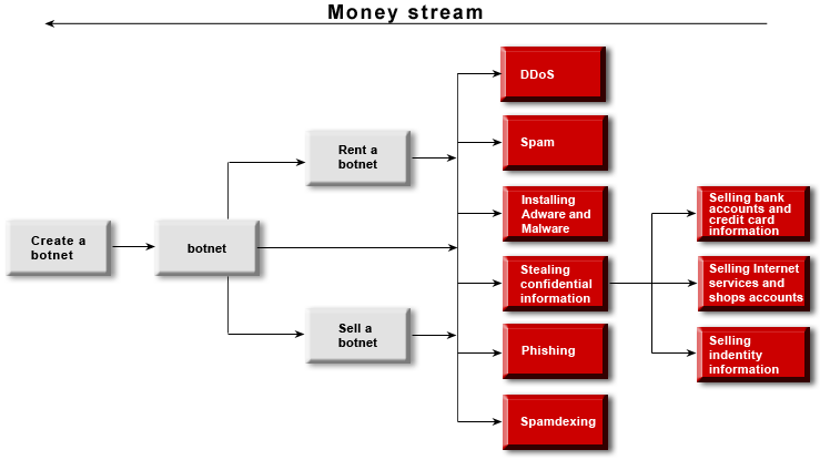 Spam moneitizing through botnet