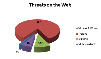 Threats on the Web
