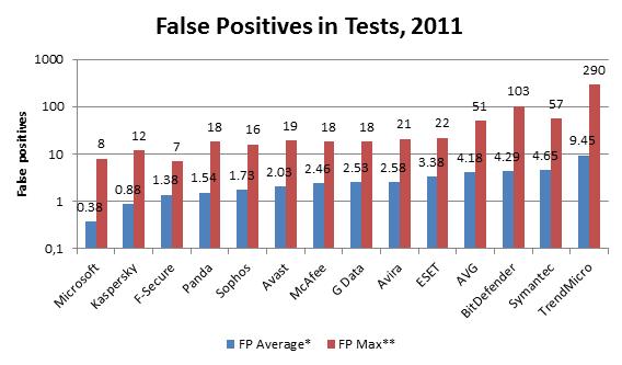 False Positive Testing Comparison