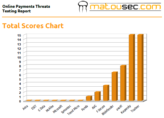 Matousec.com Score Chart