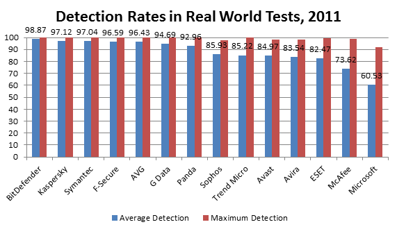 Detections Rates 2011