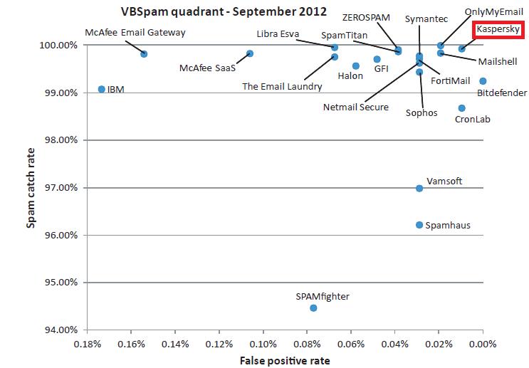 VBSpam Comparison Chart
