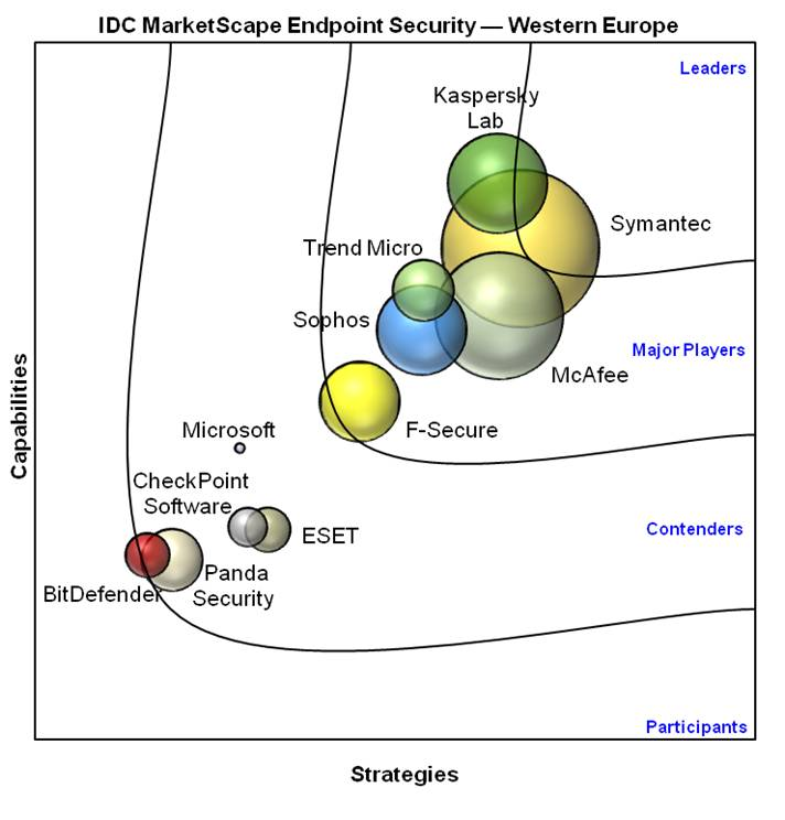 IS01V MarketScape Graphic