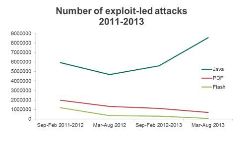 Java attacks growing fast