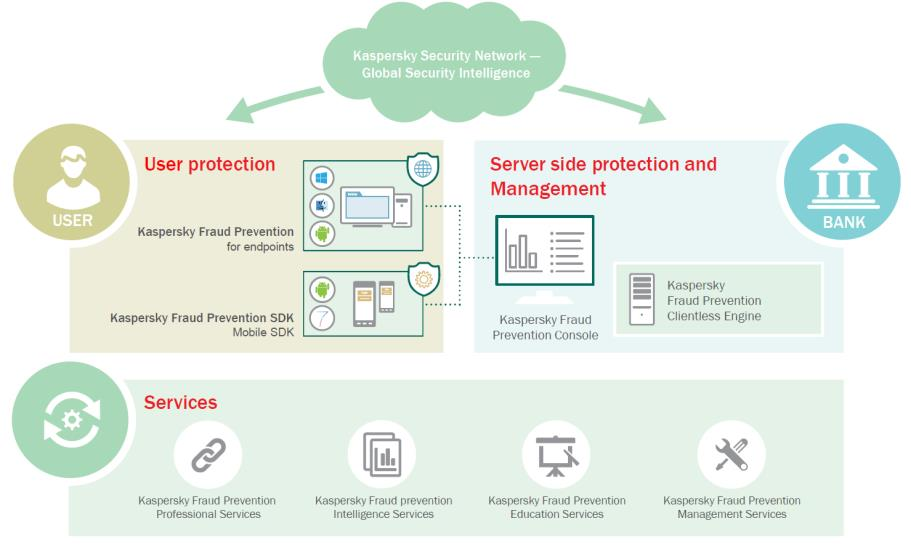 Kaspersky Fraud Prevention-1