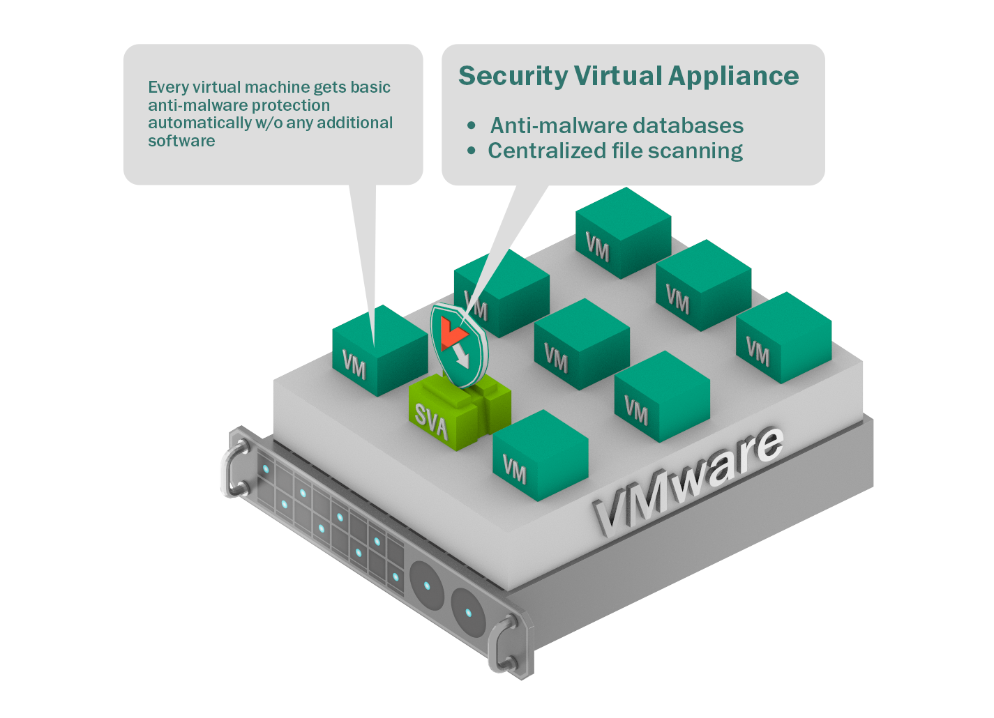 Kaspersky Security for Virtualization - Agentless Implementation