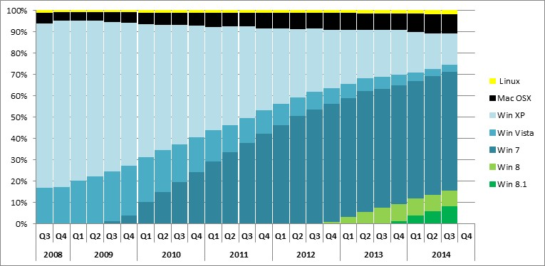 Operating systems worldwide market share installed base