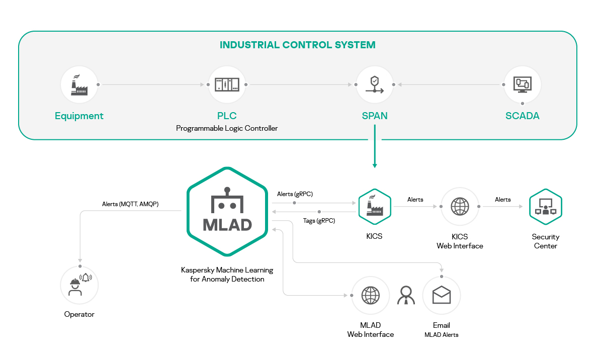 MLAD – Keeping factories running using machine learning for anomaly detection.