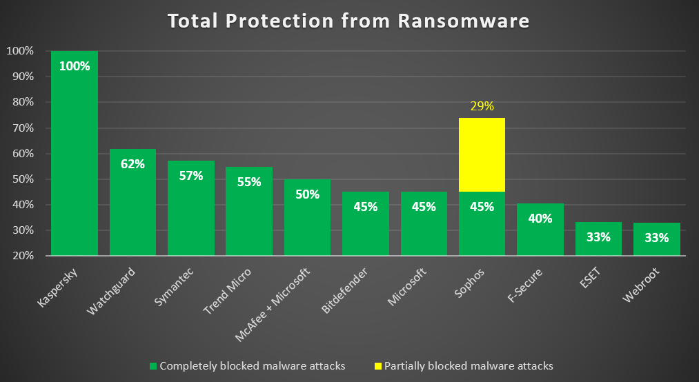 Ransomware: how we're making our protection against it even better.